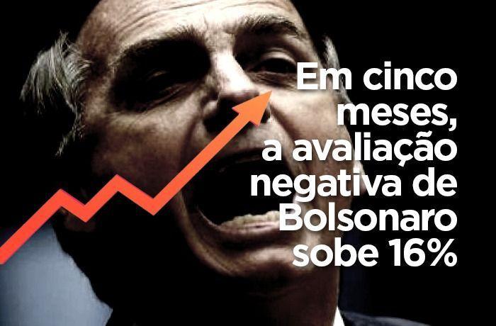 Avaliação negativa do governo Bolsonaro sobe e chega a 36%, revela XP