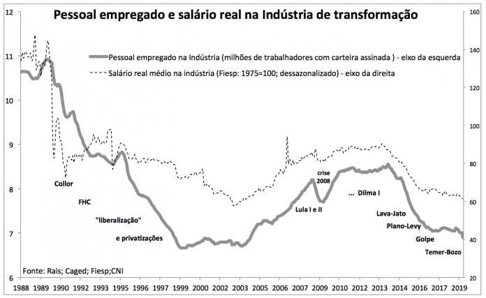 O golpe vem quebrando a indústria brasileira